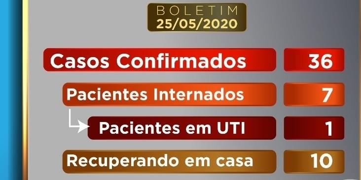 Sobe para 36 o número de pessoas que testaram positivo para a COVID-19 em Patos de Minas