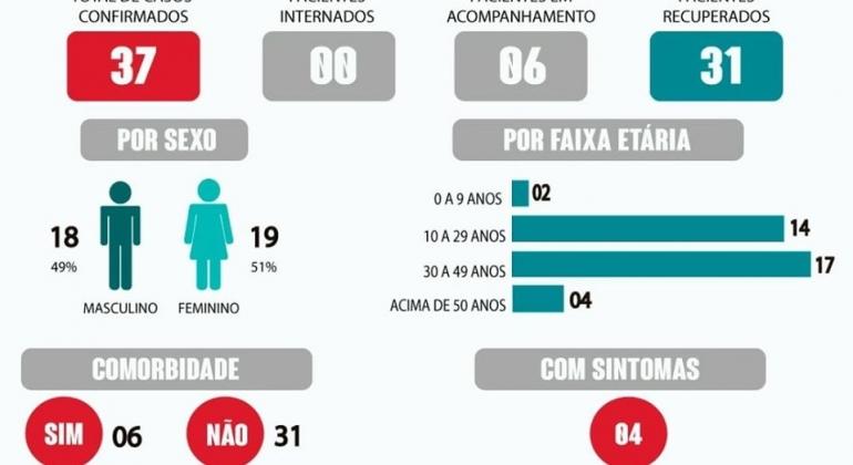COVID-19: três profissionais da área da saúde testam positivo em Lagoa Formosa e casos na cidade chegam a 37