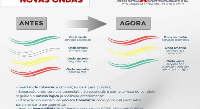 Covid-19: nova versão do Minas Consciente é divulgada e entrará em vigor no dia 6 de agosto