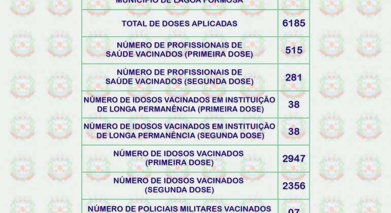 Lagoa Formosa já vacinou 6801 pessoas contra a doença COVID-19