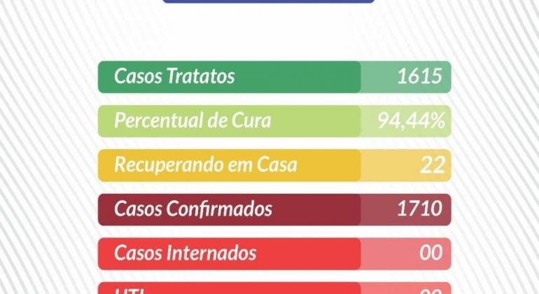 Lagoa Formosa: último boletim epidemiológico aponta que os casos de COVID-19 na cidade aumentaram