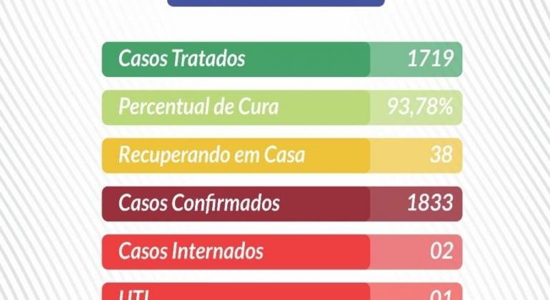 Lagoa Formosa teve 18 pessoas diagnosticadas com COVID-19 no último final de semana