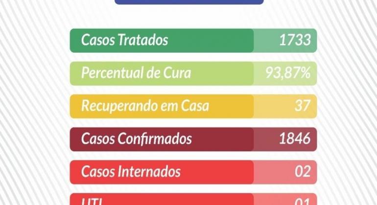 Veja os novos números da COVID-19 em Lagoa Formosa divulgados pelo boletim epidemiológico