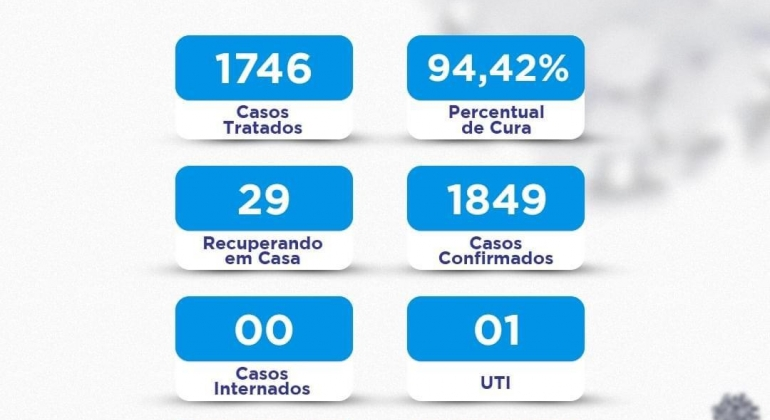 Lagoa Formosa registrou apenas dois casos de COVID-19 no último final de semana