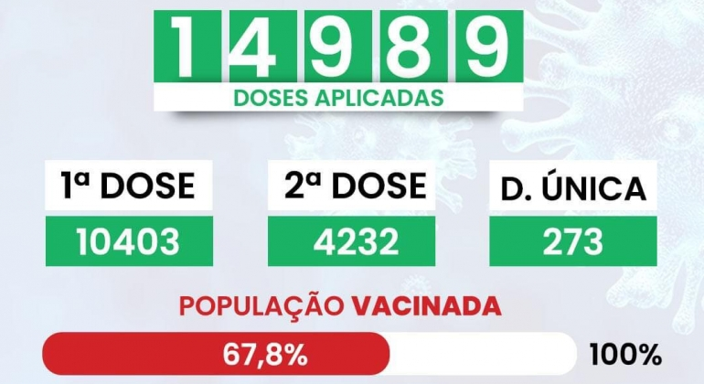 COVID-19: Aproximadamente 70% do público vacinável de Lagoa Formosa já iniciou imunização